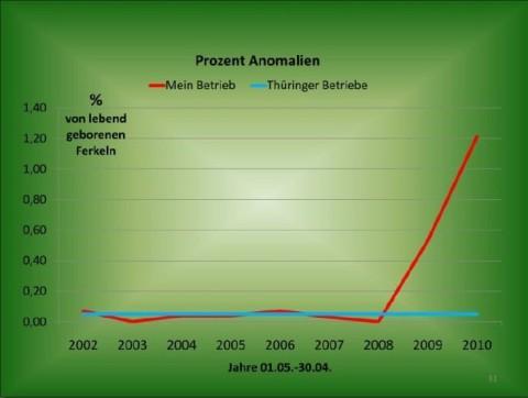 Prozent Anomalien