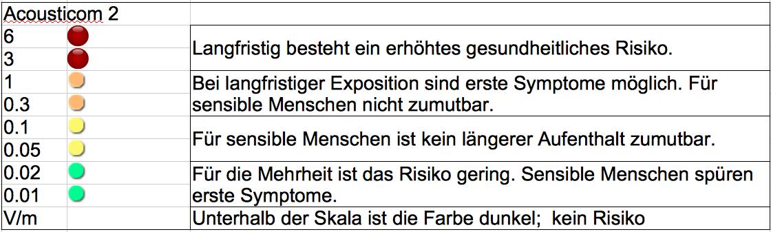 Elektrosmog Messgeräte – ElectroClean